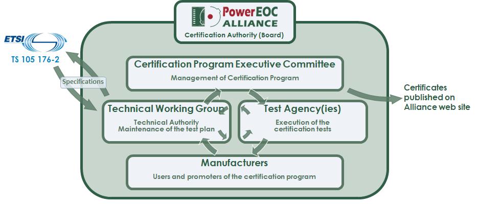 organization for certification